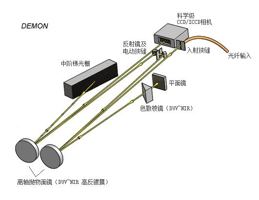 DEMON光学方案.jpg